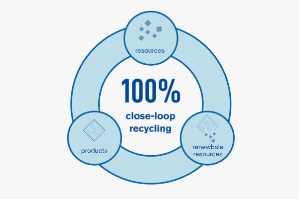 nexlon™'s Recycling Process